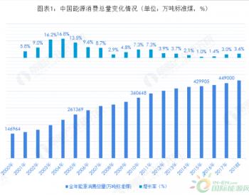2018中国生物质<em>能源</em>市场现状及发展前景分析 有望超越欧美成为全球第一大生物质<em>能源</em>...