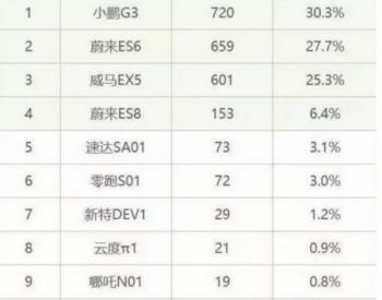 造车新势力7月无一销量过千 小鹏G3<em>超威</em>马EX5夺第一