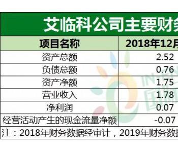 大动作!<em>正泰电器</em>拟2.55亿控股上海艾临科