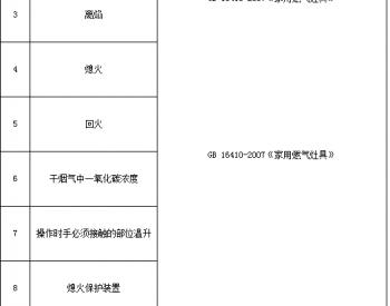 <em>江苏</em>抽查47批次家用燃气灶具产品 合格率为83%
