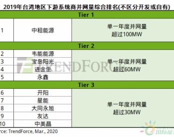 2019年<em>台湾</em>地区下游系统商综合排名出炉:中租能源蝉联冠军