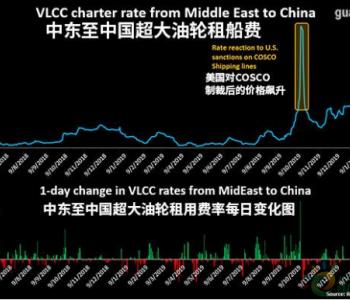 油价跌破30美元 大量中国油轮直扑中东