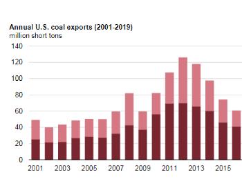 2019年美国<em>煤炭出口量</em>下降20% 动力煤降幅达到30%