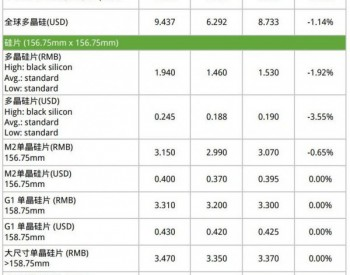 海内外市场热度开始反转,硅片价格率先波动