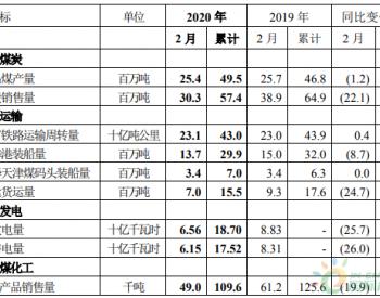 2020年2月中国神华商品煤产量同比下滑22%