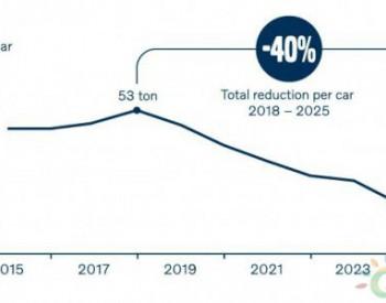 卡车运输<em>碳</em>排放过多,沃尔沃改用火车运输