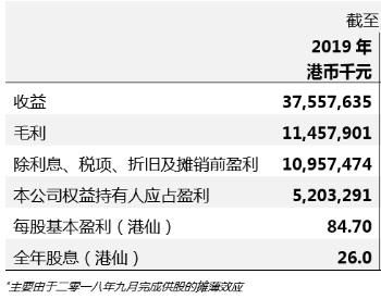 光大国际公布2019年业绩:新增垃圾发电项目34个