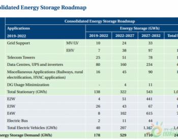 2032年印度储能需求量将超2.4GWh