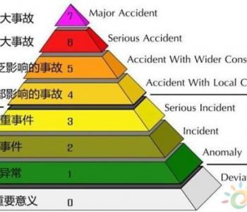 """国家核安全局披露<em>海阳核电站</em>两起""""0级""""运行事件始末"""