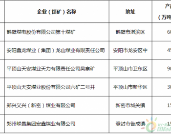 河南省2020年化解煤炭过剩产能关闭<em>退出煤矿</em>名单公示