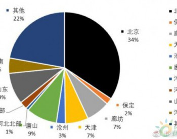 详解北京本轮空气污染:区域传输近七成