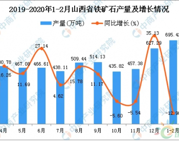 2020年1-2月山西省<em>铁矿石产量</em>同比下降12.9%