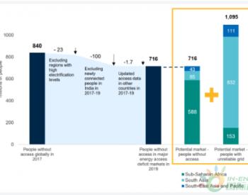 2010年以来全球离网太阳能设备销量达1.8亿台
