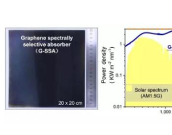 清华大学研究团队提出一种新型选择性吸收膜,可提高太阳光热<em>转换</em>利用<em>效率</em>