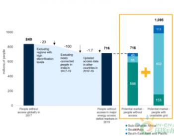 2019年底全球离网太阳能行业吸引超15亿美元投资