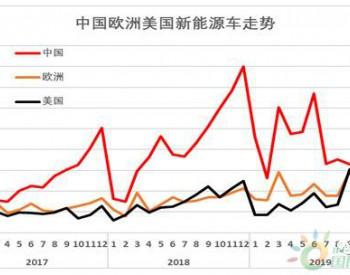 中国新能源车何时反超欧洲销量?