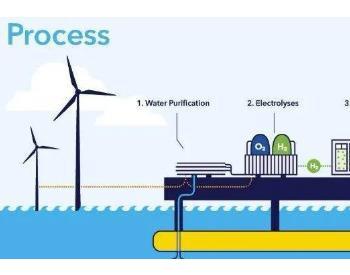 风电制<em>氢</em>的利与弊