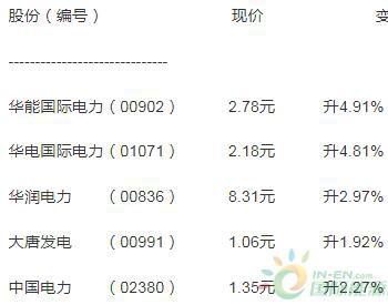 華電國際漲近5% 較2019年多賺1.3倍
