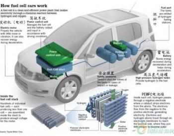 氢燃料电池车的<em>工作原理</em>简介
