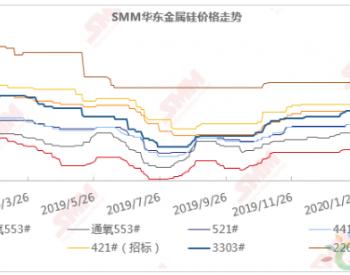SMM<em>硅市场</em>3月简报:急速上涨后跌势汹汹 减产和止跌哪个先来?