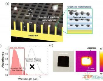 一种可实现大角度高效率光热转化的纳米结构<em>石墨烯</em>超材料