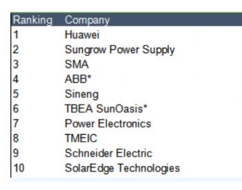 上能电气:国内光伏逆变器领军企业