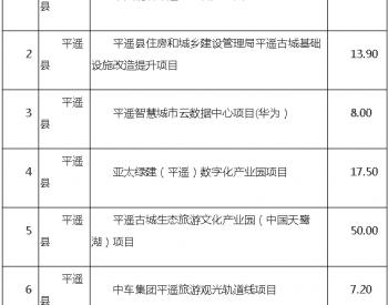 光伏项目26.73亿元!山西省晋中市发布2020年市级重点工程项目