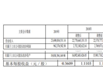 上海<em>电力</em>2019年净利9.62亿下滑65%着力加强<em>市场</em>营销