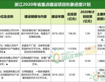 """14省2020<em>光伏</em>重点项目复盘分析:<em>光伏</em>重大项目建设""""主战场""""公布!"""