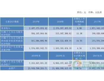 <em>节能</em>风电2019年净利5.84亿增长13%部分区域上网电量同比减少