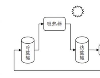 塔式太阳能光热电站<em>蒸汽发生器</em>冷启动系统研究
