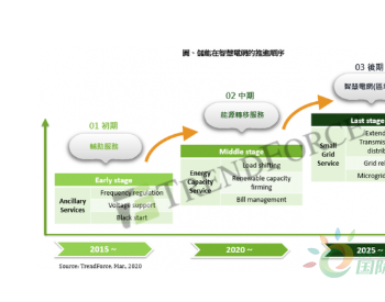 在不同环节与阶段推展储能系统,有助<em>电力产业</em>缩减碳排放