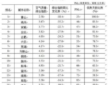 安徽公布一至二月空气质量排名及61个县(市)PM2.