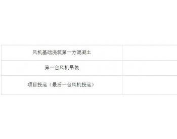 招标 | 中广核江西鄱阳鸣山48MW风电场项目监理采购招标