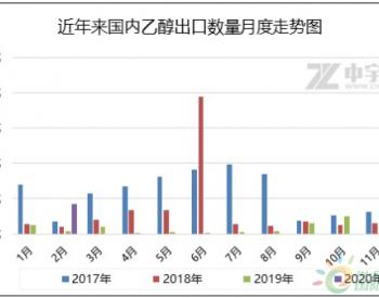 2020年1-2月<em>乙醇</em>进出口简析
