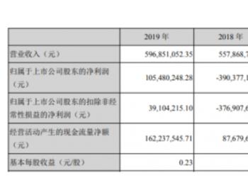 闽东电力2019年净利1.05亿扭亏为盈 <em>发电</em>量较上年同期增加
