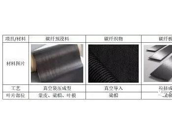 国产碳纤维在风电叶片产业中的机会