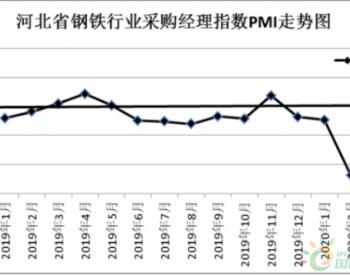 止跌反弹!3月份河北省钢铁行业<em>PMI</em>环比上升6.2个百分点