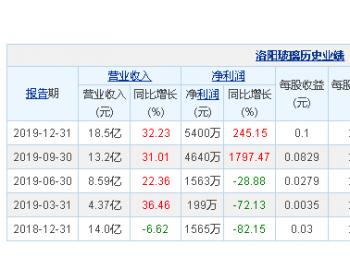 <em>洛阳玻璃</em>2019年净利润5400万元 同比增长245.15%