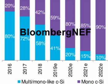 BNEF:光伏制造效率更进一步:多晶硅与<em>硅片</em>
