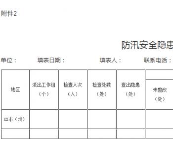 贵州省能源局印发《2020年<em>能源行业</em>防汛安全隐患排查整治工作方案》的通知