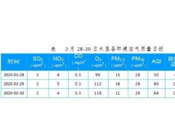 四川凉山针对森林火灾进行<em>环境监测</em>:西昌3小时重度污染