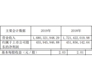 法拉电子2019年净利4.56亿增长1% 光伏发电成本降