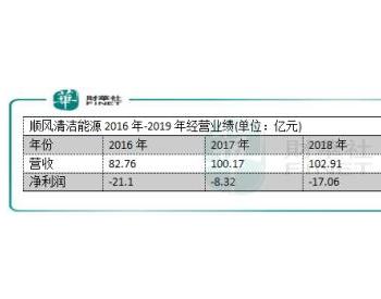"""光伏业""""亏损王"""":<em>顺风清洁能源</em>4年累计亏65亿"""
