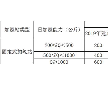 2020年一季度2直辖市3省6地级市/区新增氢能政策