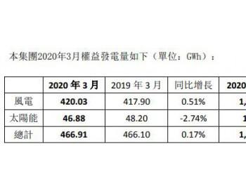 2020年1-3月协合新能源<em>风电发电量</em>同比下降1.23%