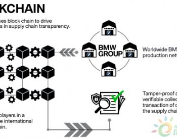 区块链赋能新能源<em>供应</em>链采购