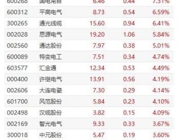 特<em>高压</em>板块冲高 中国西电涨停