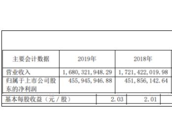 法拉电子2019年净利4.56亿增长1%光伏发电成本降低