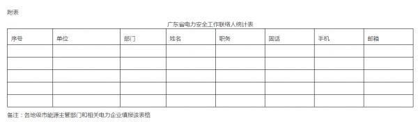u赢电竞竞猜:广东省能源局转发国家能源局关于印发《重大活动电力安全保障工作规定》的通知